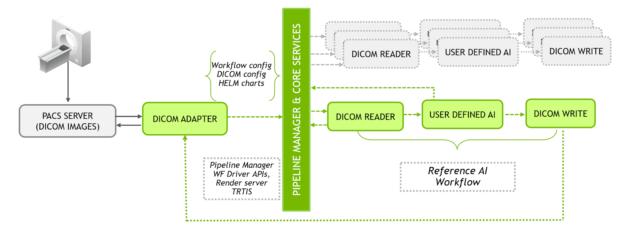 Clara Deploy Framework flow diagram