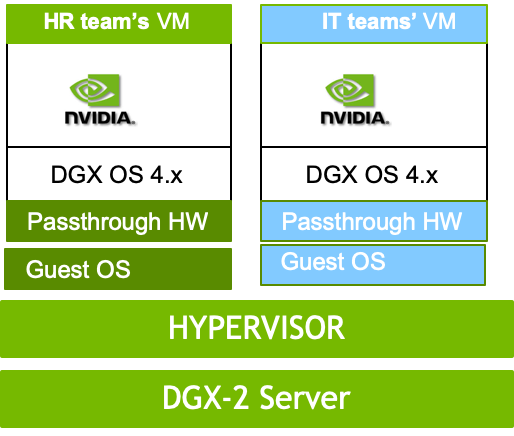 DGX-2 Server Virtualization Leverages NVSwitch for Faster GPU