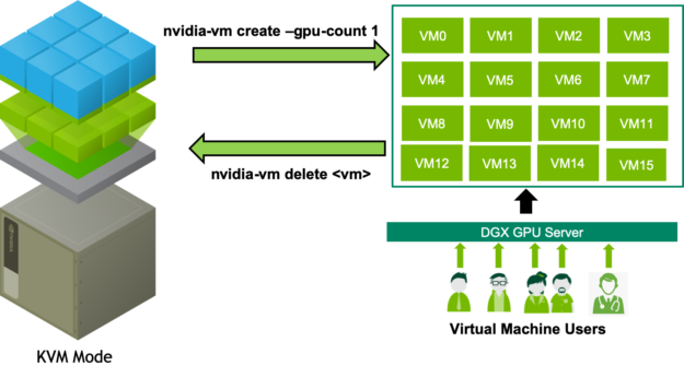 KVM workflow diagram