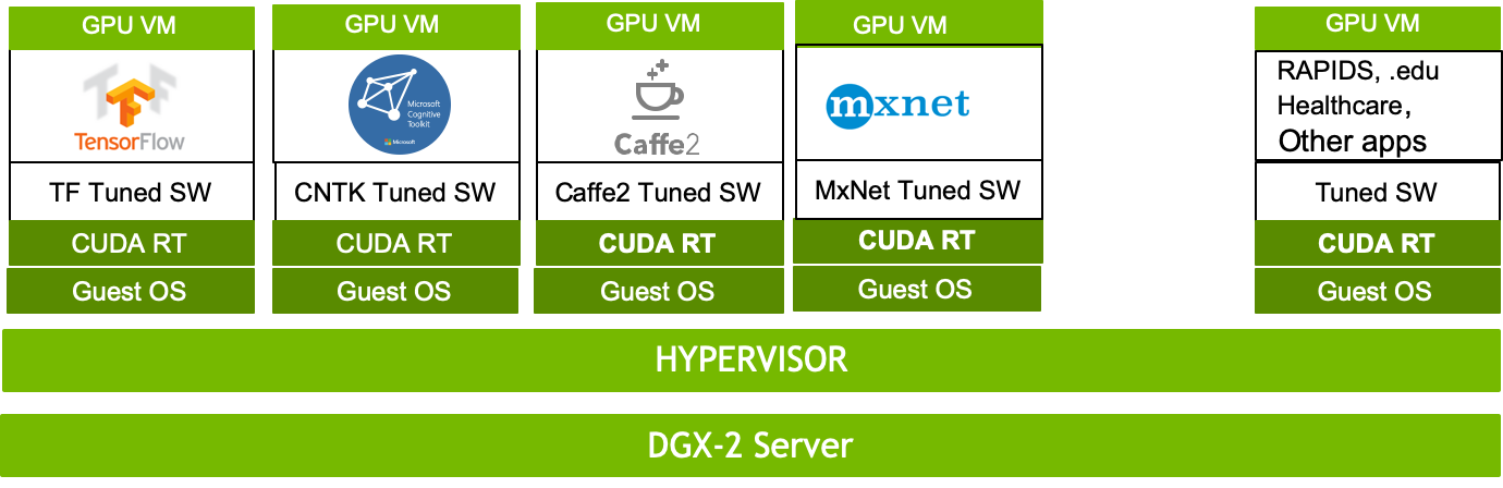 DGX-2 Server Virtualization Leverages NVSwitch for Faster