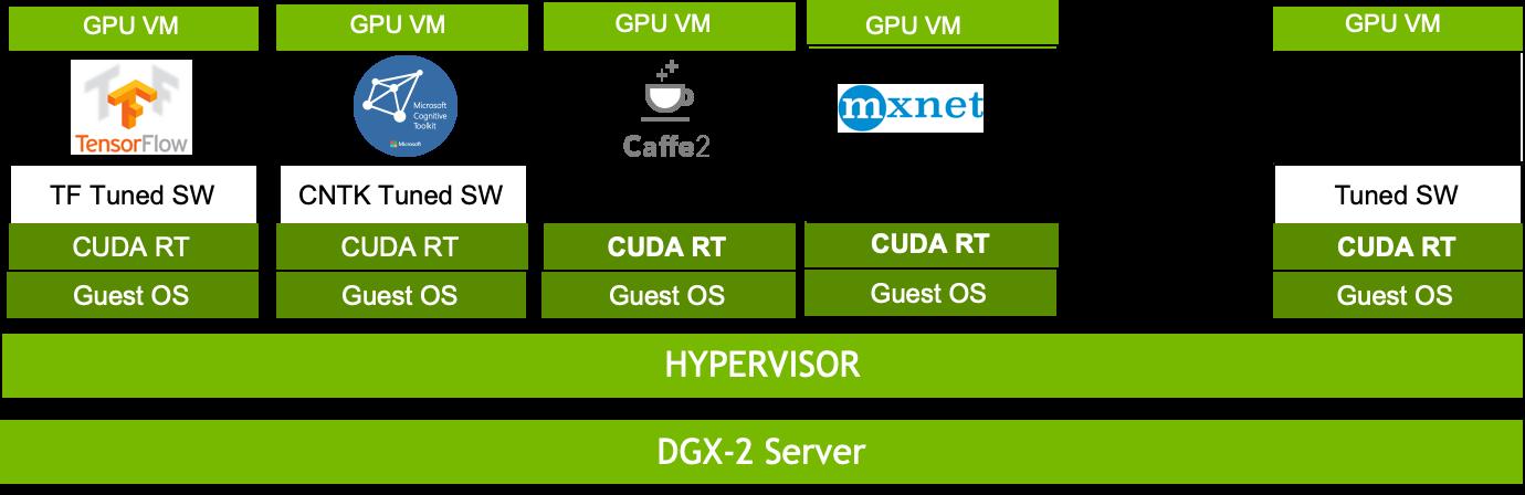 DGX-2 Server Virtualization Leverages NVSwitch for Faster GPU