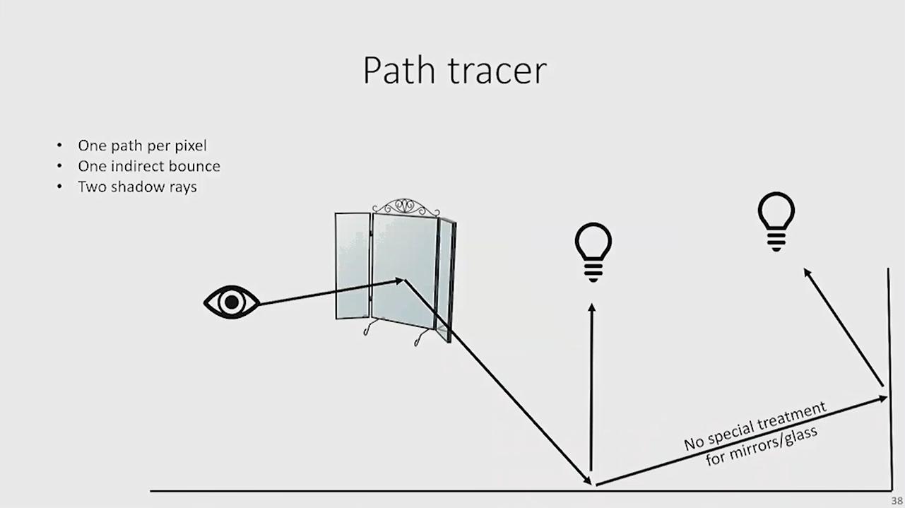 path tracer eye