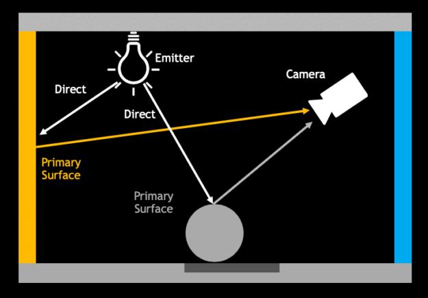 Direct illumination diagram