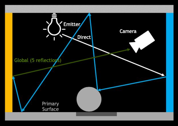 Global illumination path diagram