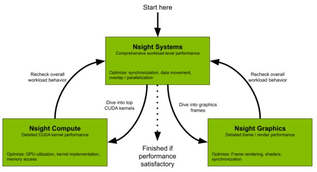 Nsight tools flowchart diagram