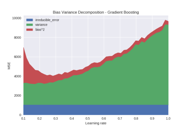 bias variance decomposition gradient boosting learning rate graph