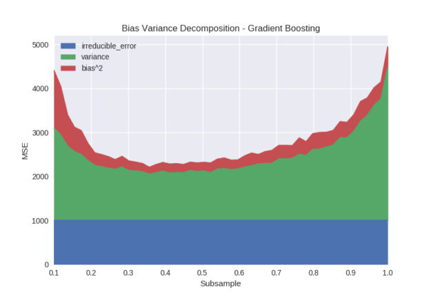 bias variance decomposition gradient boosting subsample graph