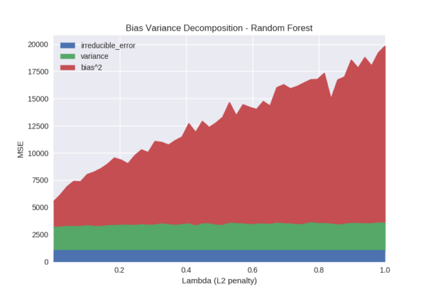 bias variance decomposition random forest lambda l2 penalty graph