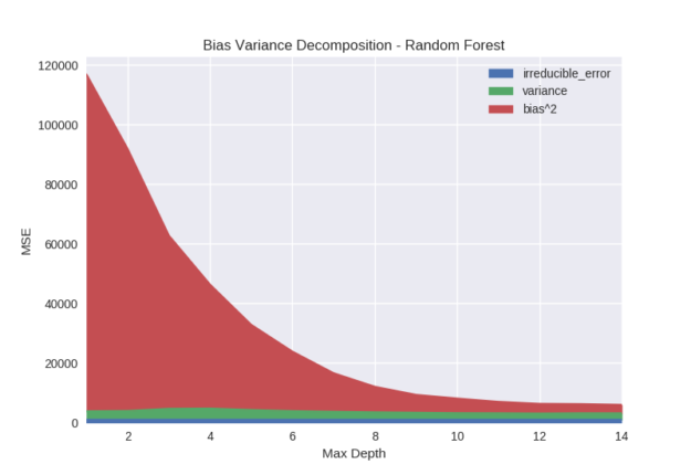 bias variance decomposition random forest max depth graph