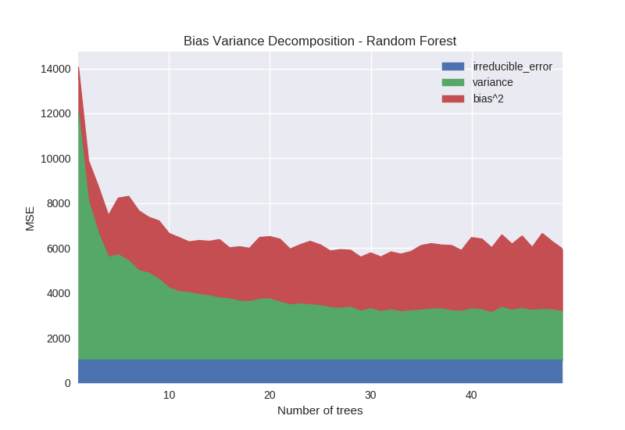 bias variance decomposition random forest number of trees graph