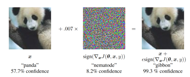 Generating adversarial examples image
