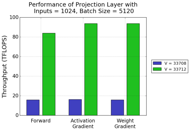 Projection layer performance chart