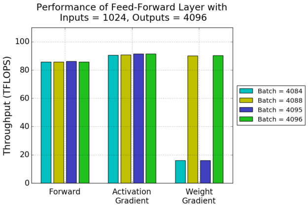 Feedforward layer performance chart