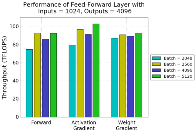 Feedforward performance with differing batches chart