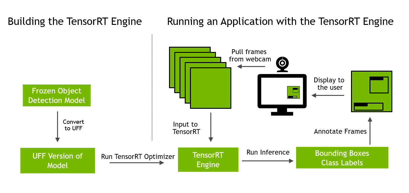 Object Detection on GPUs in 10 Minutes | NVIDIA Developer Blog