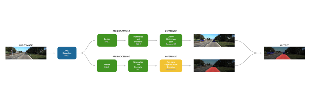 Data pipeline for concurrent lane segmentation and object detection diagram.