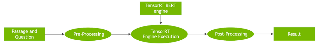 Real-Time Natural Language Understanding with BERT Using