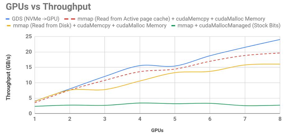 GPUDirect Storage: A Direct Path Between Storage and GPU Memory