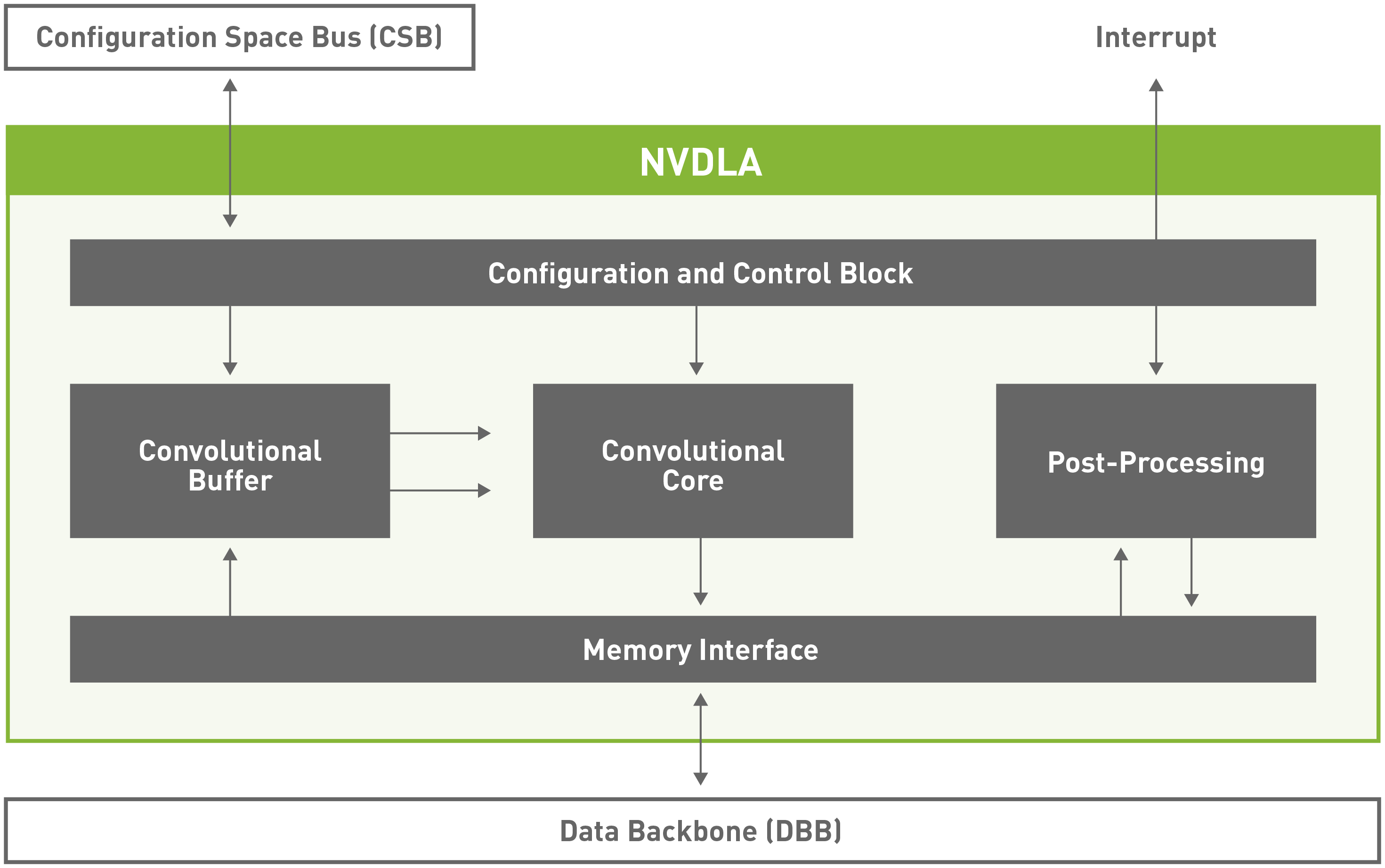 NVDLA Deep Learning Inference Compiler is Now Open Source | NVIDIA Developer Blog