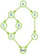CUDA Graphs