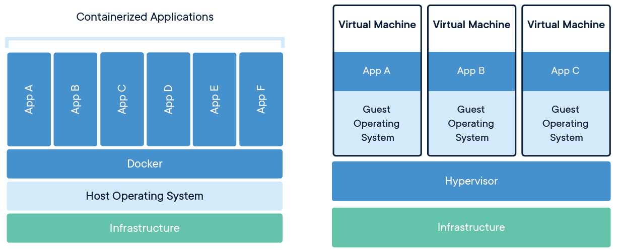 Diagram showing how the structure of apps in a Docker container differ from apps in VMs built on Hypervisor.