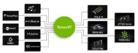TensorRT-inference-accelerator