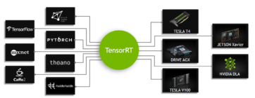 TensorRT-inference-accelerator