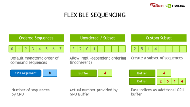 This diagram shows how sequence ordering can be controlled in  many different ways. On the left, you can have the default monotonic order of command sequences - 0, 1, 2, 3, 4, 5, 6, 7 - with the number of  sequences given by the GPU (in this case, 8). In the middle, the  implementation can have its own incoherent order - 3, 2, 0, 1 - and the actual number of command sequences can be provided by the GPU buffer. On the right, you can even have a subset of sequences - 2, 5, 1, 4 - and  pass the number and order of sequences as an additional GPU buffer - in  this case, 4 indices, 2, 5, 1, and 4.