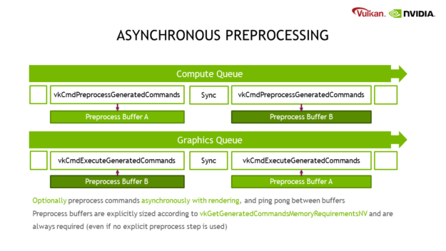 """This diagram shows how device-generated commands can be preprocessed on the compute queue, at the same time that the graphics queue is drawing running commands generated by the previous batch. Uses synchronization between generating and running commands. The caption says """"Optionally preprocess commands asynchronously with rendering, and ping pong between buffers. Preprocess buffers are explicitly sized according to vkGetGenerateCommandsMemoryRequirementsNV and are always required (even if no explicit preprocess step is used)."""""""