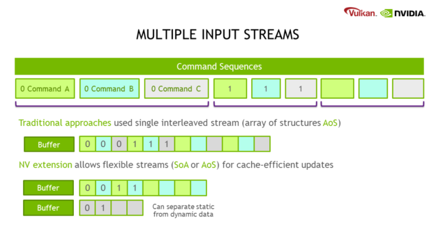 Command sequences are flexible and support being laid out in multiple different ways. Traditional approaches used a single interleaved stream, which corresponds to an array-of-structures, or AoS layout. However, the NV extension allows flexible streams in structure-of-arrays (SoA), array-of-structures (AoS), or even hybrid layouts for cache-efficient updates. For instance, you can have two buffers, one in SoA and one in AoS, to separate static from dynamic data and update just the data that you need.