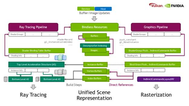 This diagram shows how ray tracing and rasterization have similar pipeline setups in the context of this extension. Both use resources, which can be buffers or images. Both ray tracing and graphics pipelines have some notion of shader groups - whether used in the shader groups described in this extension, or in the Shader Binding Tables of ray tracing. Similarly, both ray tracing and graphics pipelines have some concept of an instance buffer, whether used in indirect bind/draw/push commands in the case of graphics pipelines, or the top-level acceleration structure in the case of ray tracing pipelines. They also both use vertex and index buffers; for graphics pipelines, these can be referenced directly, while ray tracing requires them to be built into bottom-level acceleration structures.