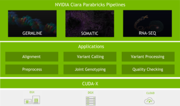 clara-parabricks-pipeline-architecture