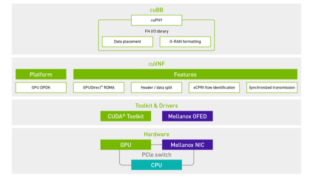 The diagram shows the network stack with NVIDIA GPU, Mellanox NIC hardware, and software toolkit and drivers, along with an Aerial SDK for I/O and L1 PHY 5G implementation.