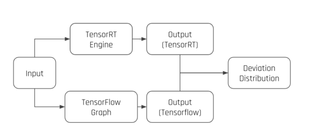 The output deviation inspection modules passes the same input to the TensorRT engine and its corresponding Tensorflow graph, then compares the outputs from these two inferences to generate an output deviation distribution.