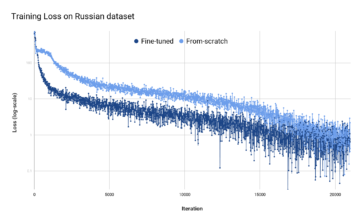 training-loss-chart-russian